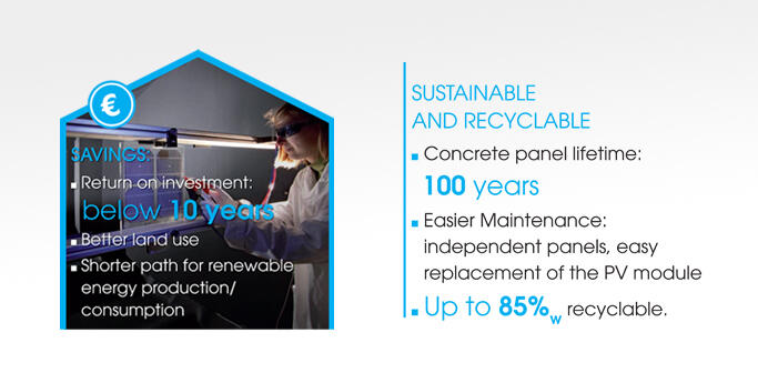 100 years panel lifetime - 85% recyclable